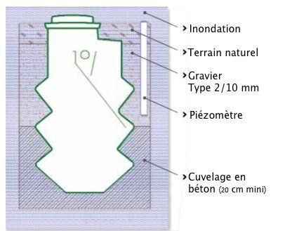 fiche3_pose_microstation_zone_inondable