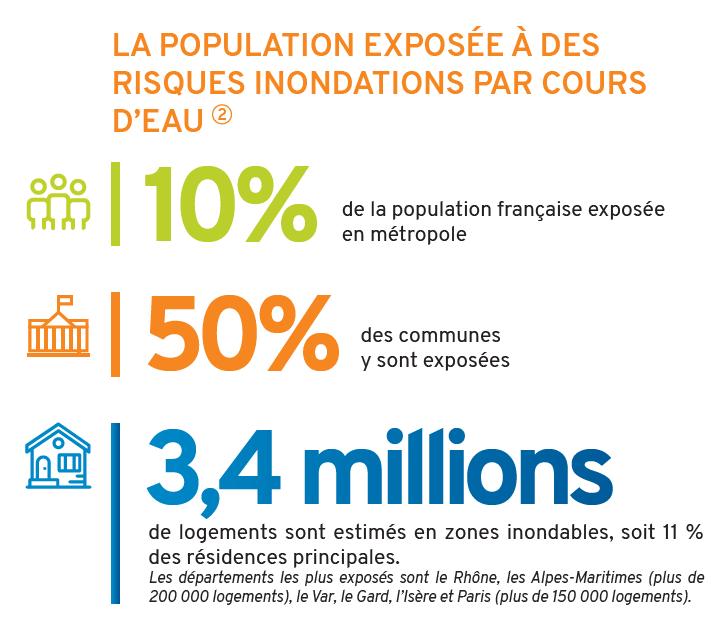 population_exposee_risques_inondations_par_cours_d-eau