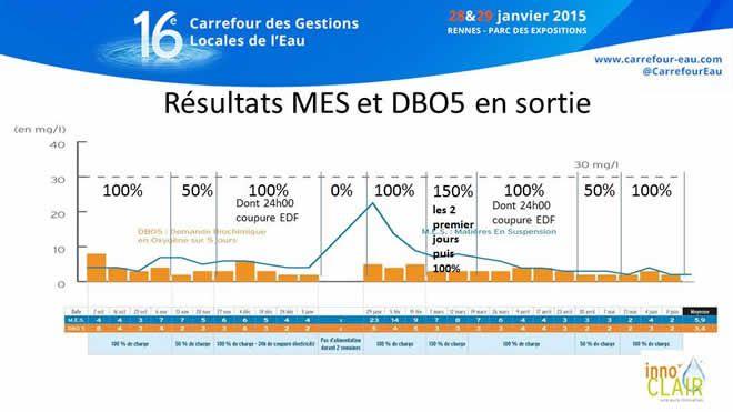 resultats_dbo5_ mes_28_echantillons_texte_agrement