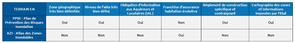 tableau-differences-azi-ppri (2)